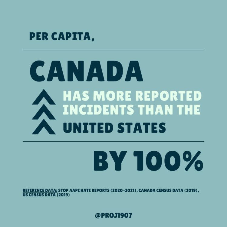 Infographic in dark green and white text that reads: Per Capita, Canada has more reported incidents than the United States by 100%. Teal green background. Created by Project 1907.